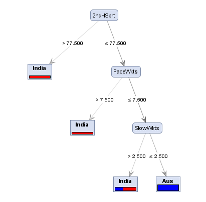 Decision Tree for Cricket